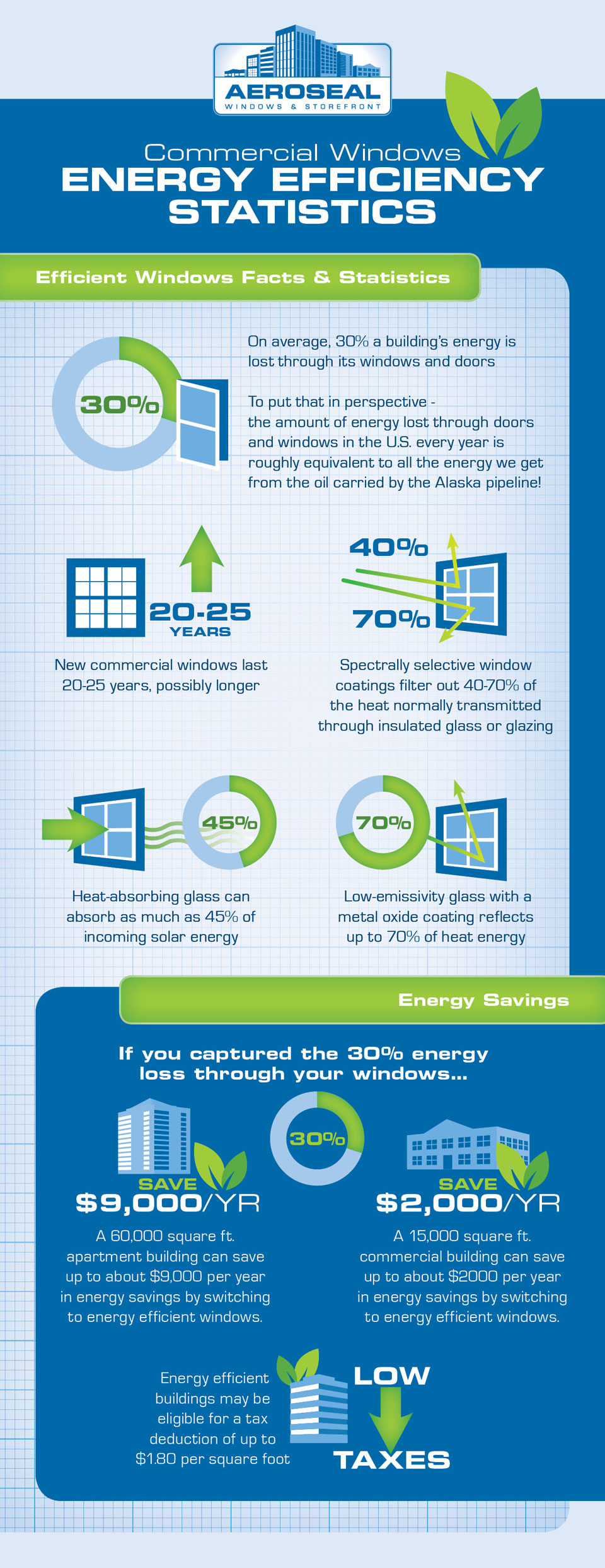 Infographic - Aeroseal, Energy Efficient Statistics