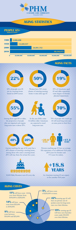 Infographic - Aging Statistics