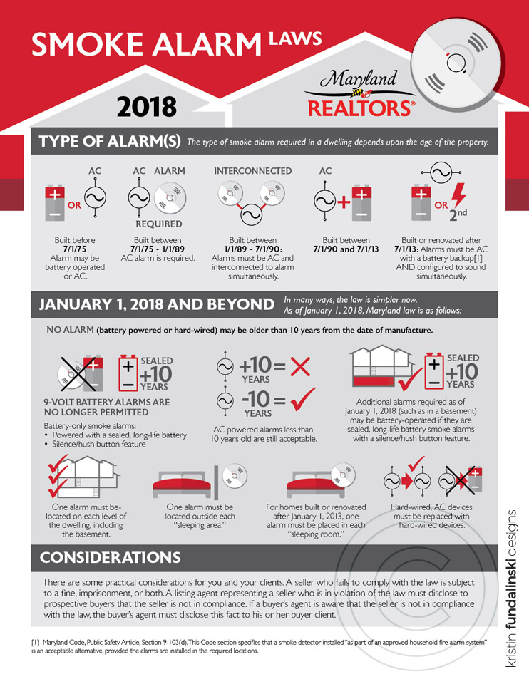 Fundalinski - Infographic: Maryland REALTORS, Smoke Alarm Laws