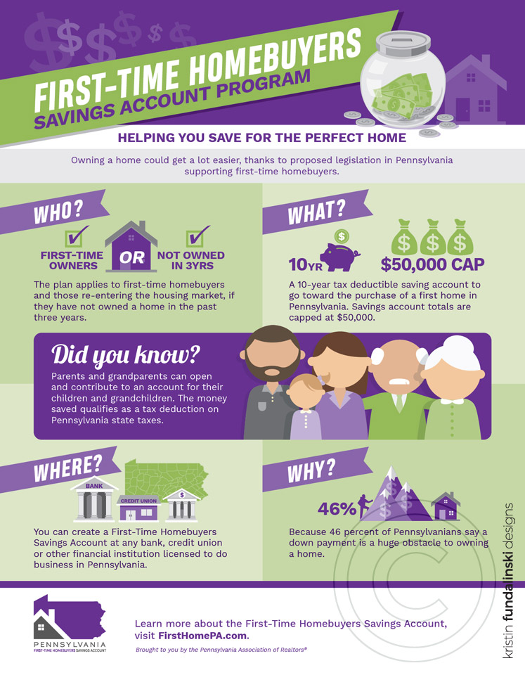 Fundalinski - PAR FHSP First-time Homebuyers Infographic