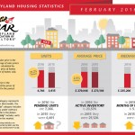 Fundalinski - Infographic: Maryland Association of Realtors, Housing Stats